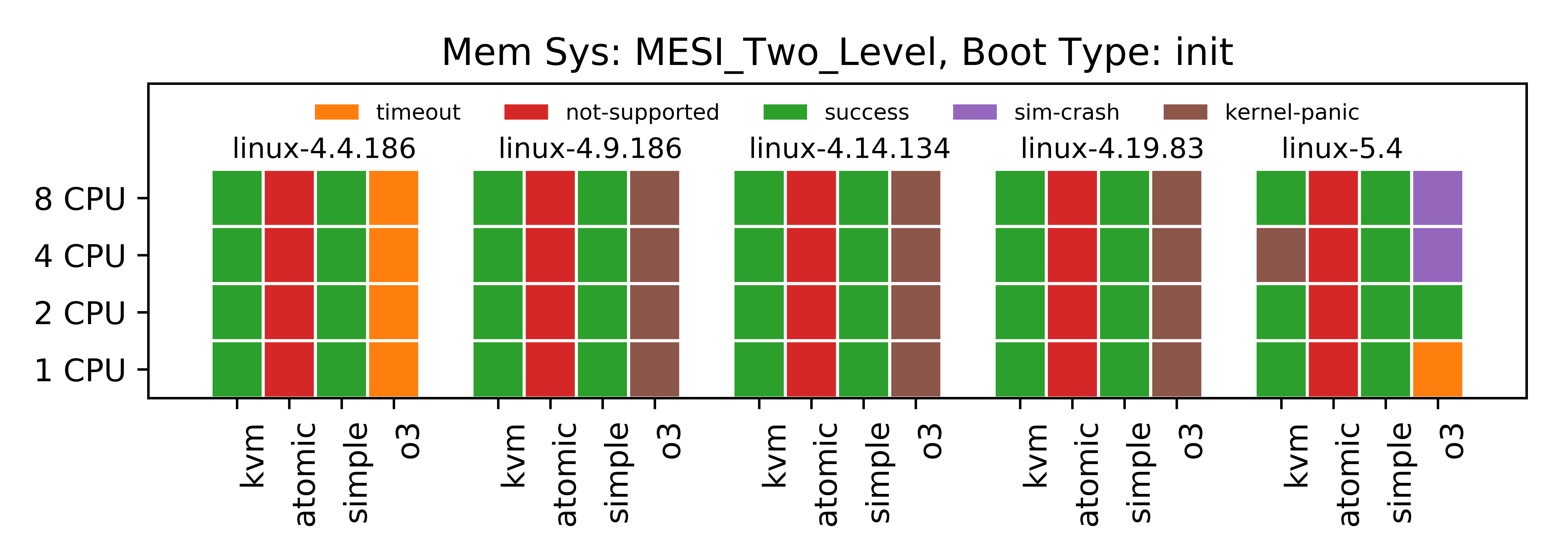 [Boot Tests Status with MESI_Two_Level Memory and init Boot