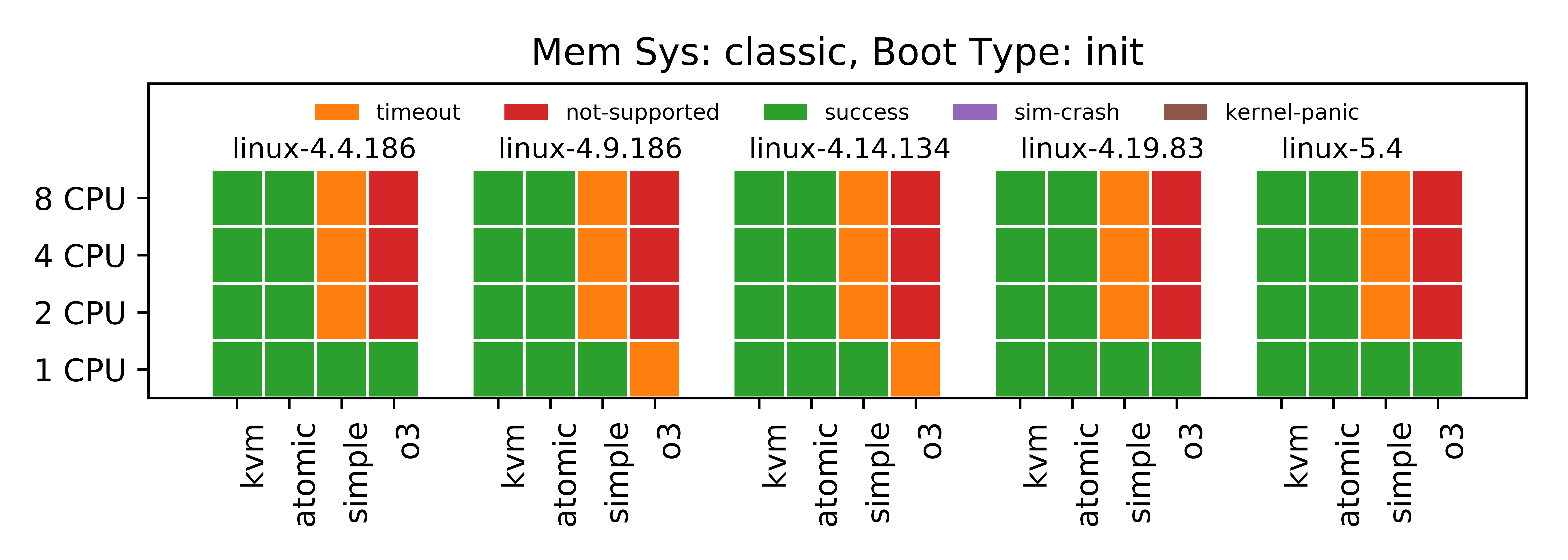 Boot Tests Status with Classic Memory and init Boot