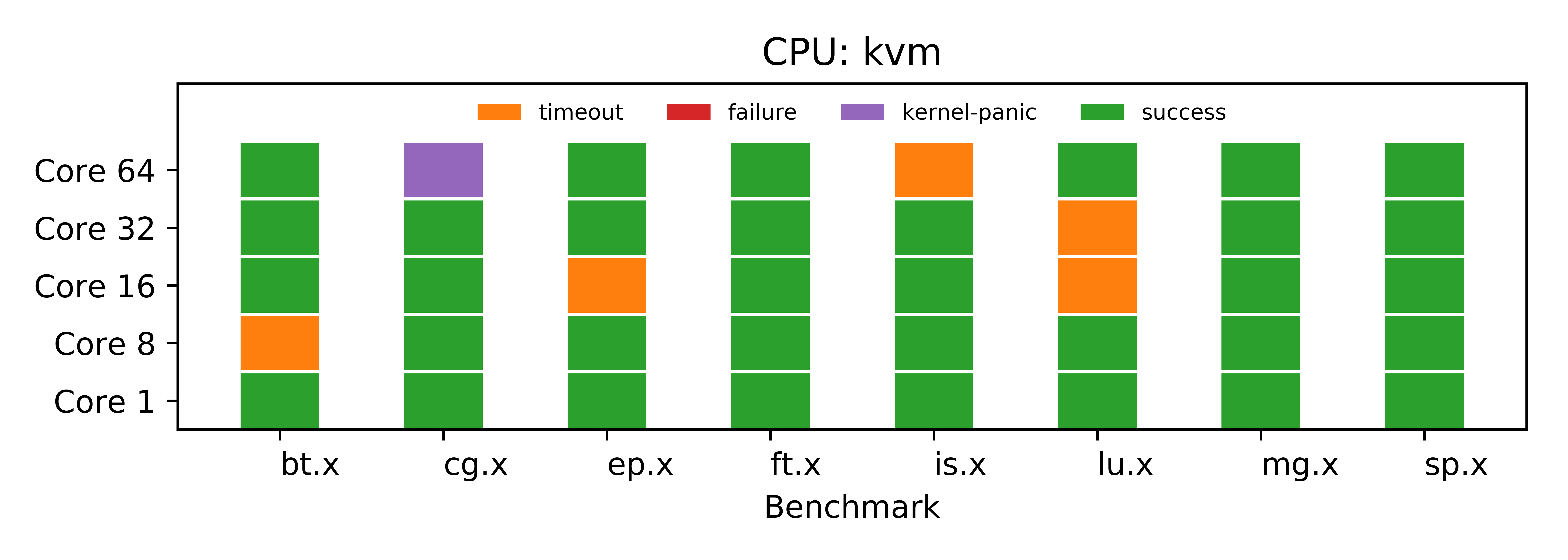 NPB Status with KVM CPU