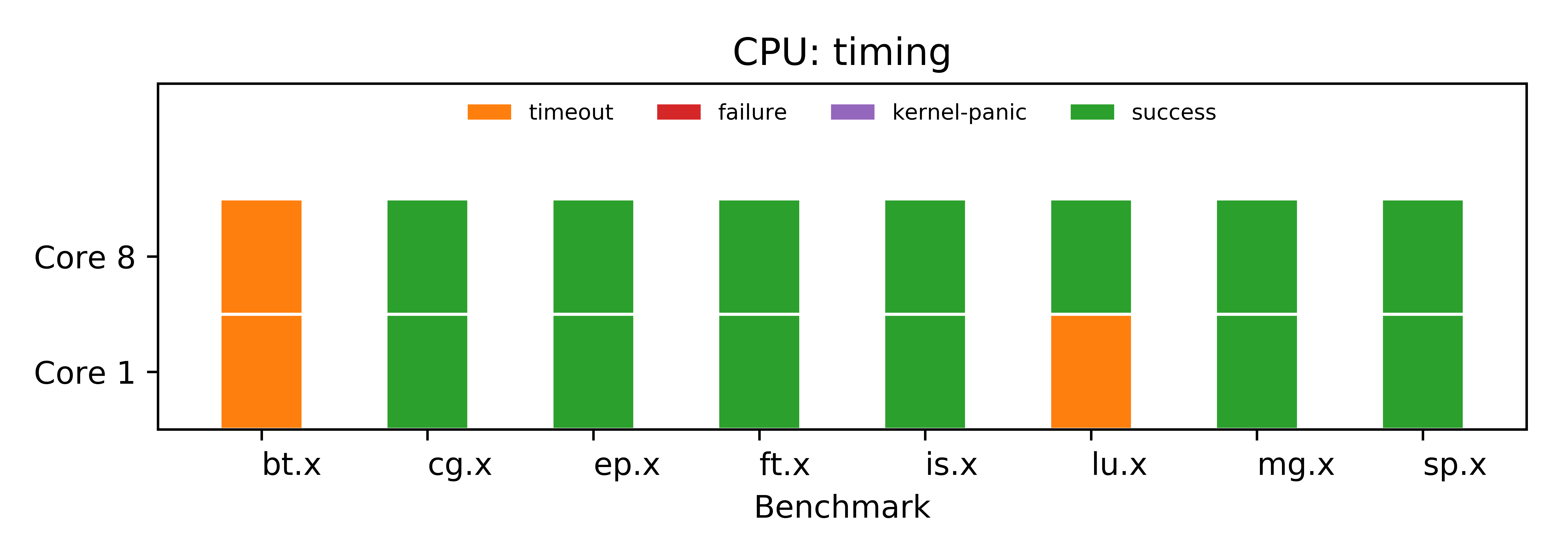 NPB Status with TimingSimple CPU and MESI_Two_Level Memory System