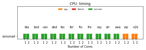 PARSEC Status with TimingSimple CPU