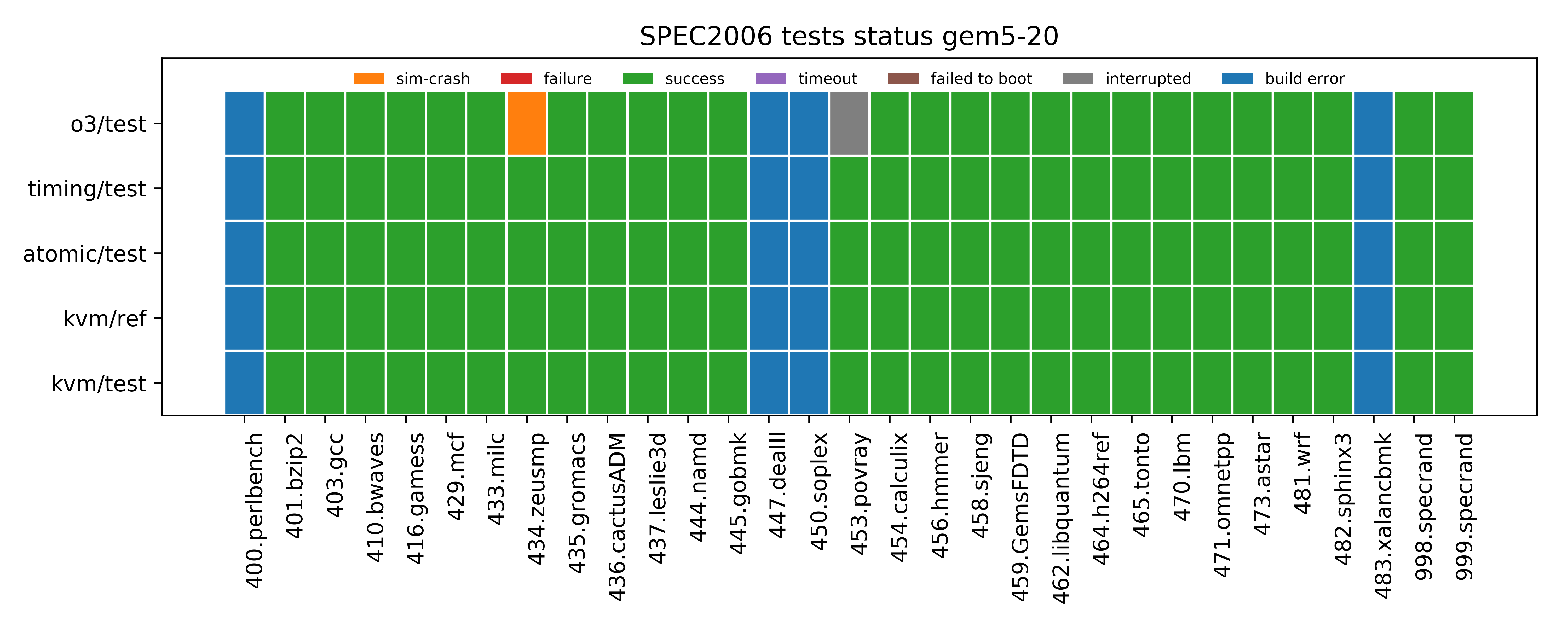 SPEC-2006 status for gem5-20